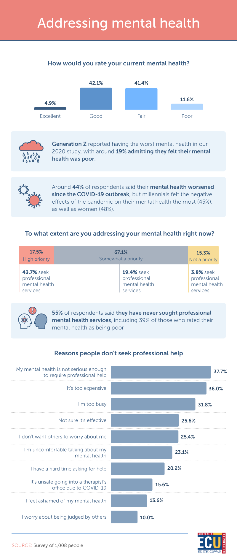 6 different statistics about mental health