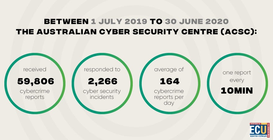 An infographic with cyber crime statistic in Australia.