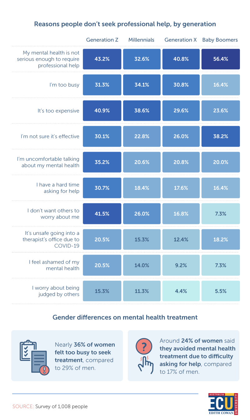 statistics of the reasons people don't seek professional help, by generation
